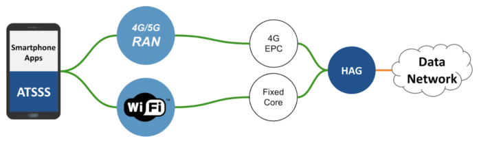 Use Tessares Overlay ATSSS to combine 4G/5G and Wi-Fi to get the benefits of 5G Core Convergence